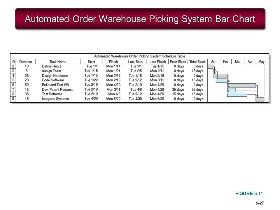 Automated Order Warehouse Picking System Bar Chart