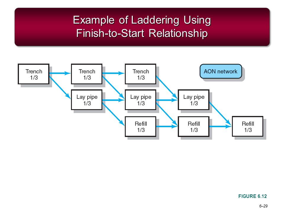 example of finish to start relationship