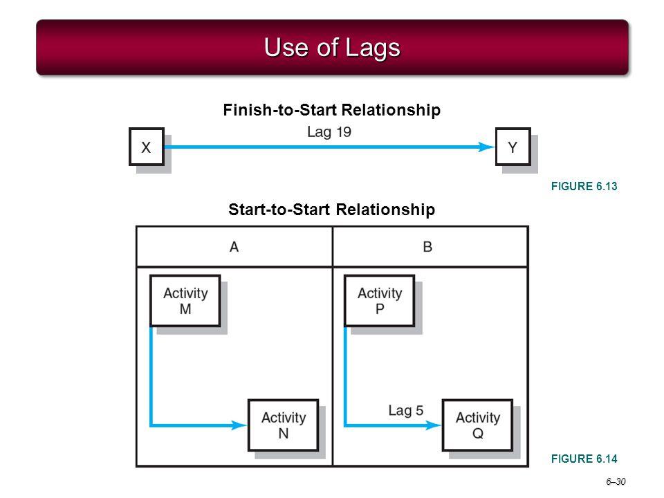 Finish-to-Start Relationship Start-to-Start Relationship