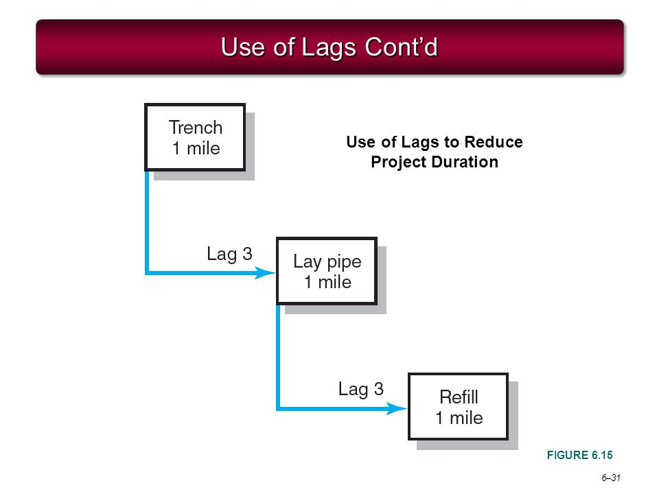 Use of Lags to Reduce Project Duration