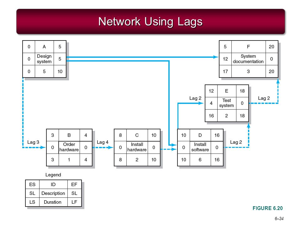 Project Management 6e. Network Using Lags FIGURE 6.20