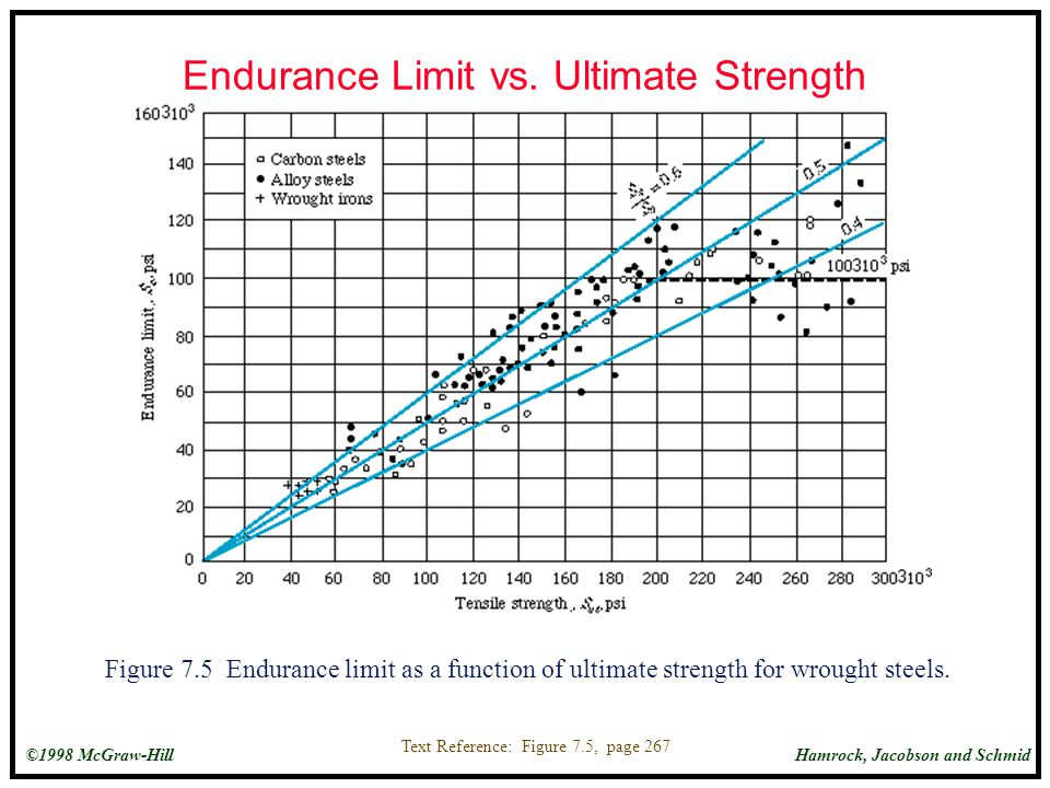 Endurance Limit vs. Ultimate Strength