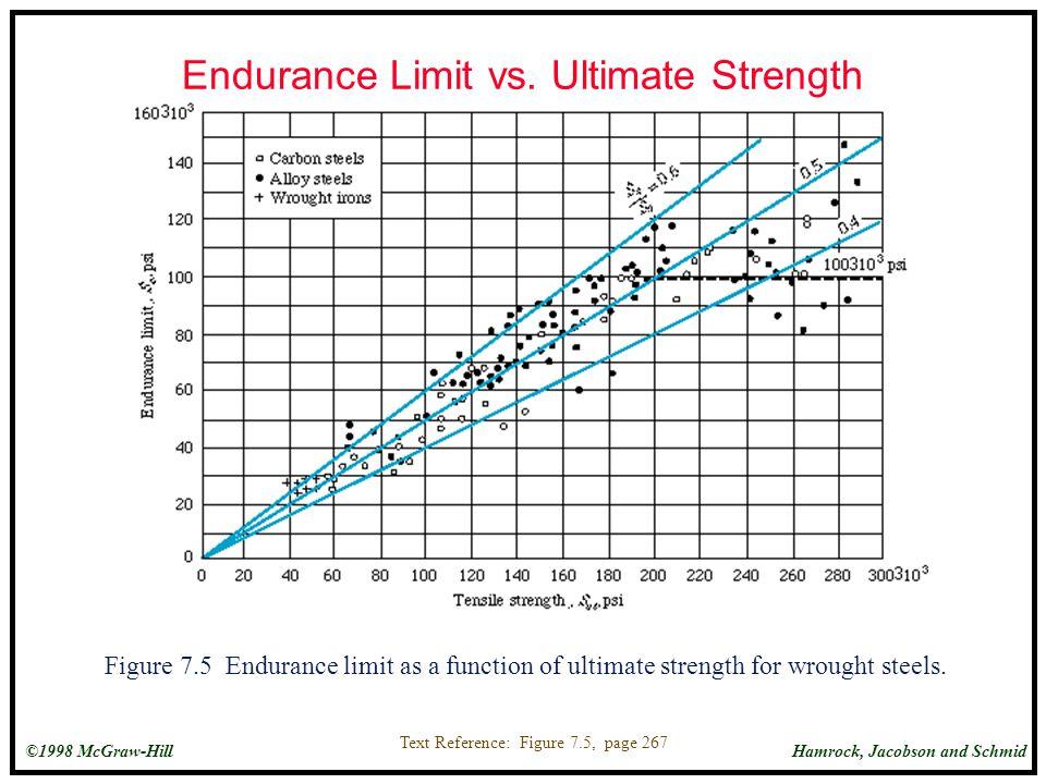 Endurance Limit vs. Ultimate Strength