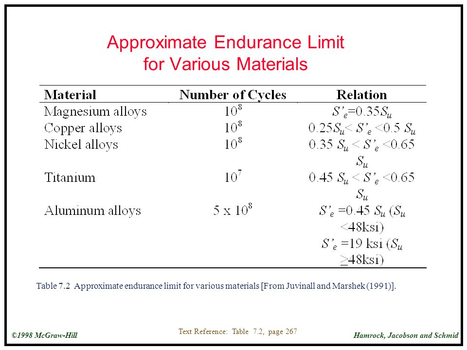 Approximate Endurance Limit for Various Materials