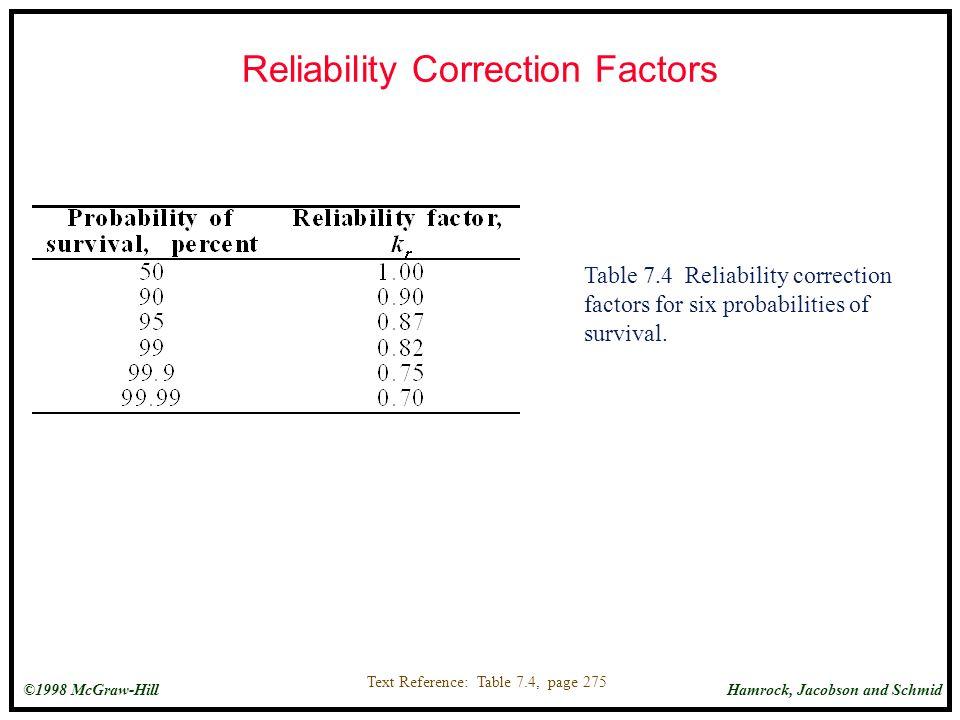 Reliability Correction Factors
