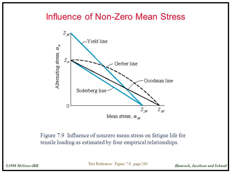 Influence of Non-Zero Mean Stress