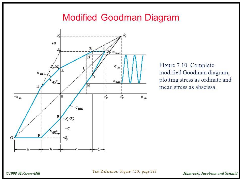 Modified Goodman Diagram