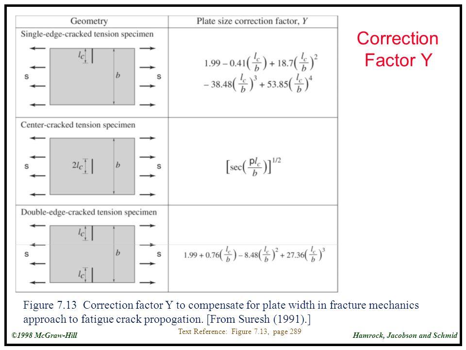 Correction Factor Y