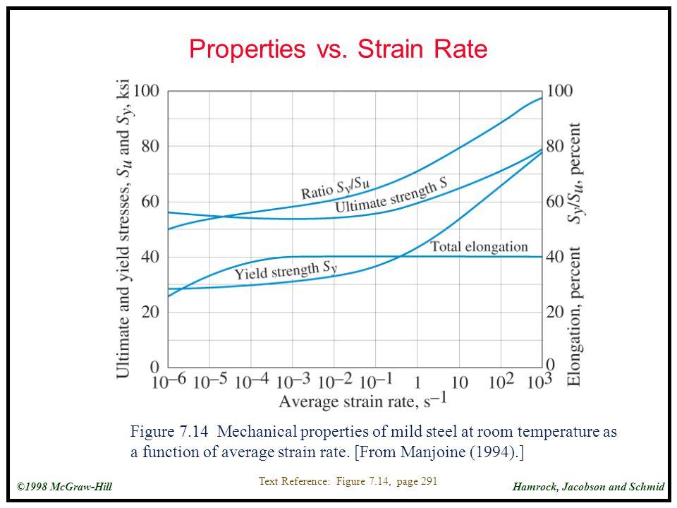 Properties vs. Strain Rate