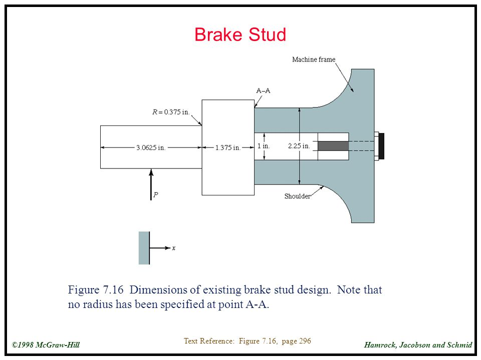 Brake Stud Figure 7.16 Dimensions of existing brake stud design. Note that no radius has been specified at point A-A.