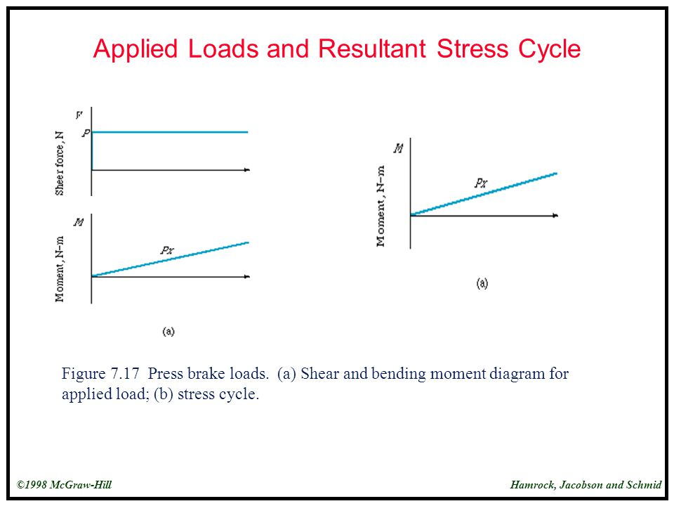 Applied Loads and Resultant Stress Cycle