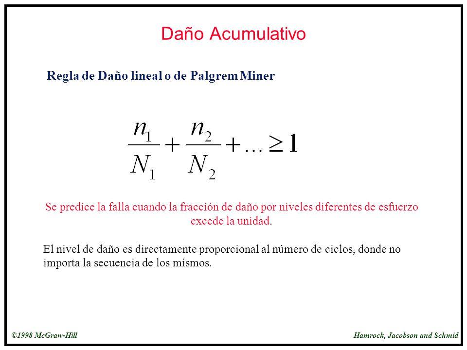 Daño Acumulativo Regla de Daño lineal o de Palgrem Miner