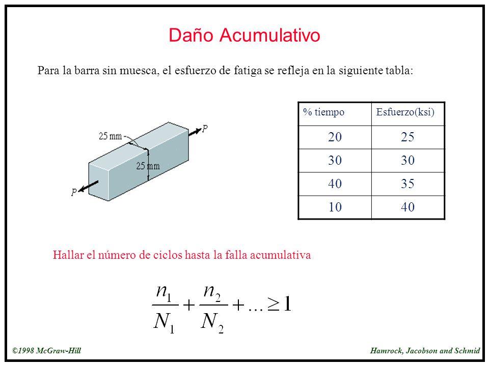 Daño Acumulativo Para la barra sin muesca, el esfuerzo de fatiga se refleja en la siguiente tabla: % tiempo.