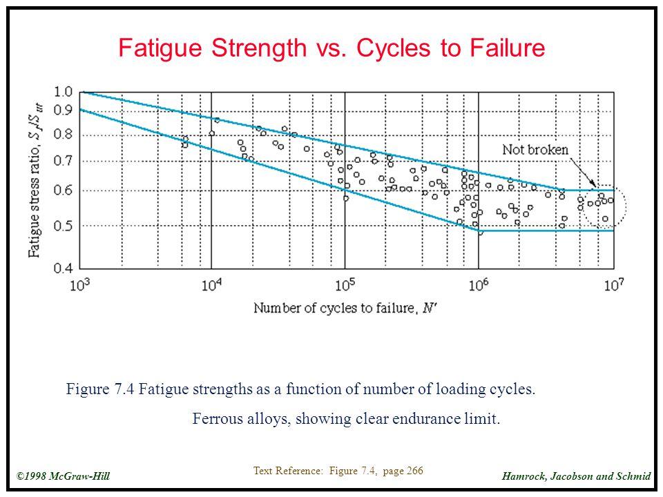 Fatigue Strength vs. Cycles to Failure
