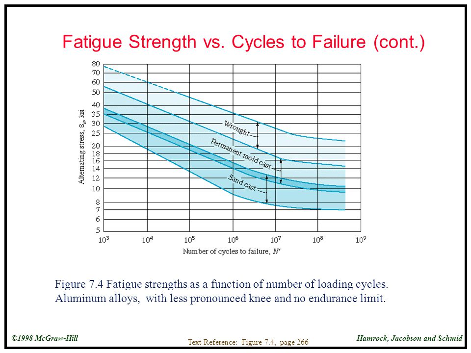 Fatigue Strength vs. Cycles to Failure (cont.)