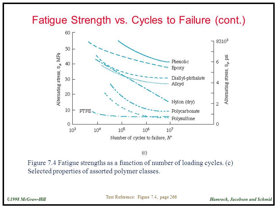 Fatigue Strength vs. Cycles to Failure (cont.)