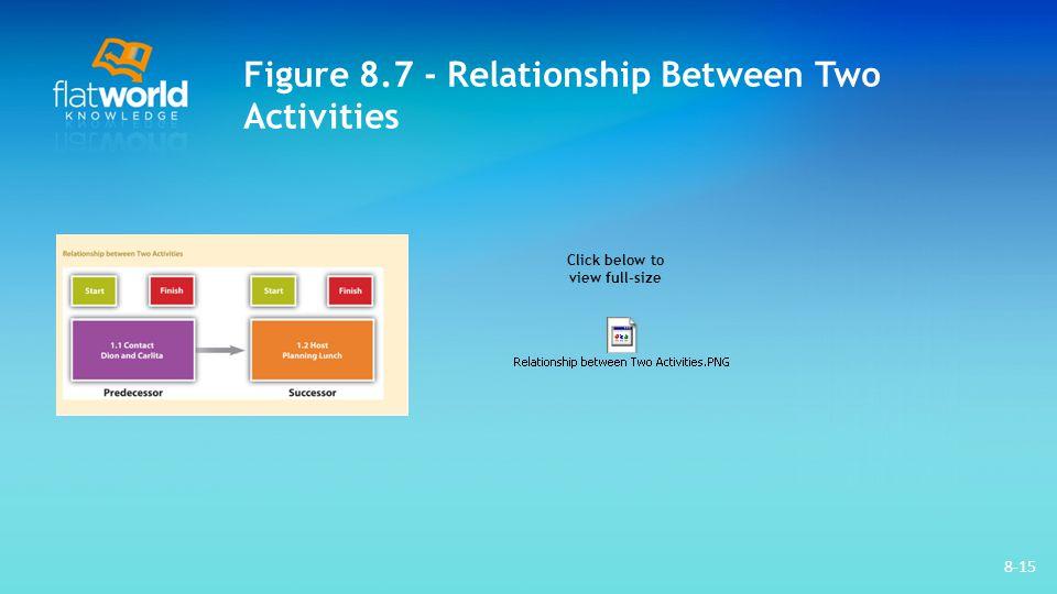 Figure 8.7 - Relationship Between Two Activities