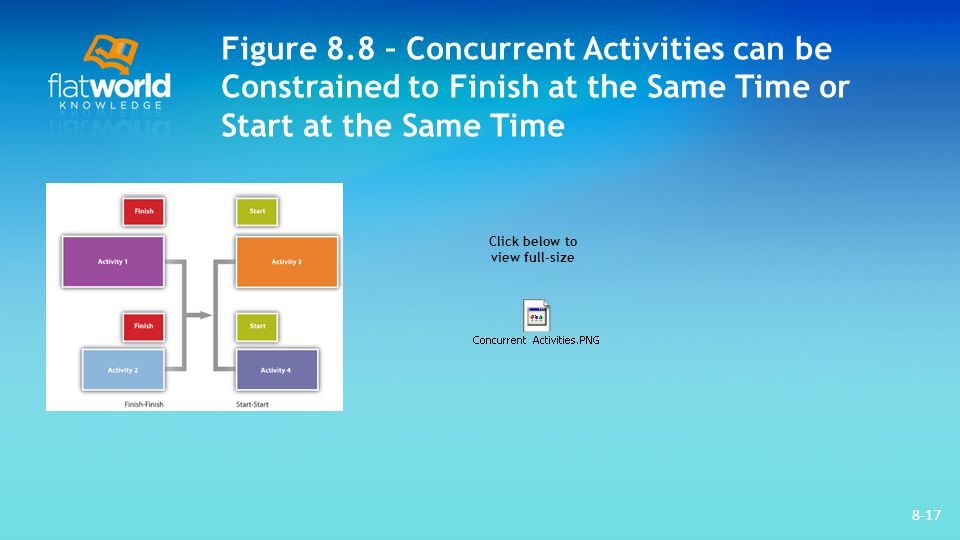 Figure 8.8 – Concurrent Activities can be Constrained to Finish at the Same Time or Start at the Same Time