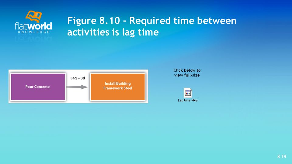 Figure 8.10 - Required time between activities is lag time