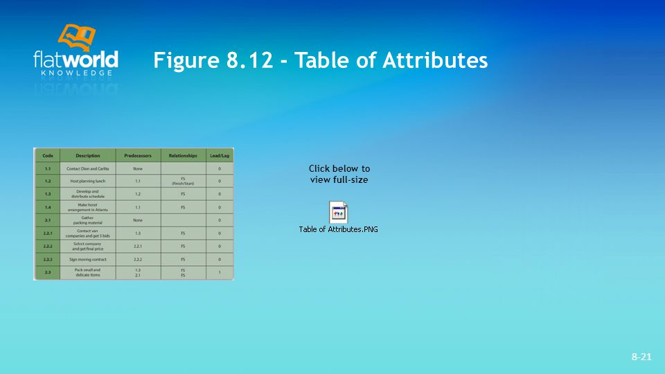 Figure 8.12 - Table of Attributes