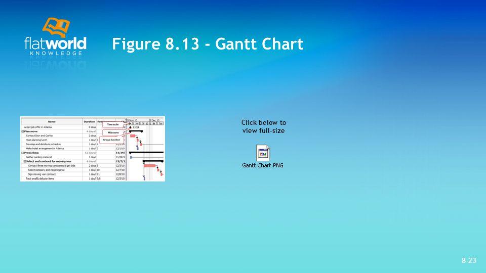 Figure 8.13 - Gantt Chart Click below to view full-size