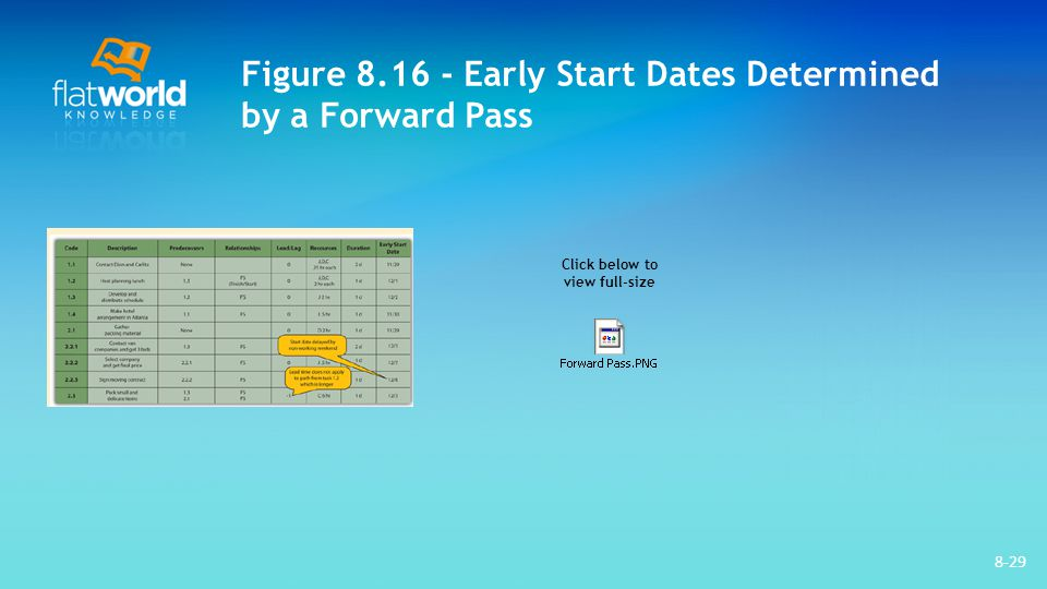 Figure 8.16 - Early Start Dates Determined by a Forward Pass