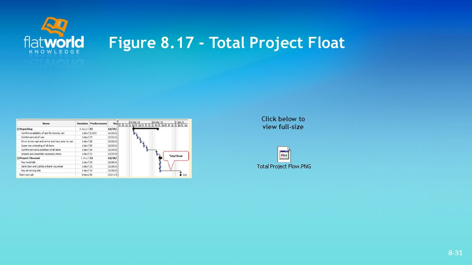 Figure 8.17 - Total Project Float