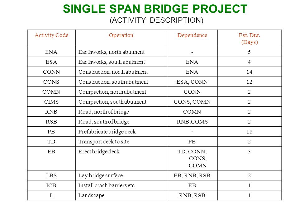 SINGLE SPAN BRIDGE PROJECT