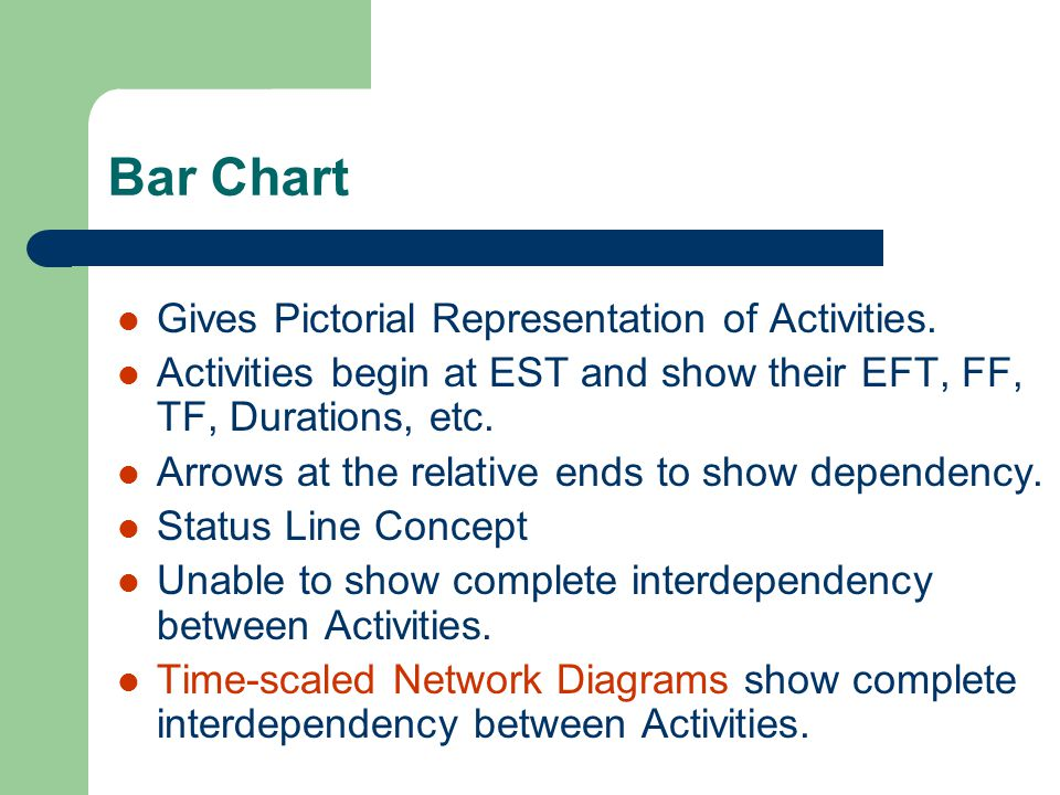 Bar Chart Gives Pictorial Representation of Activities.