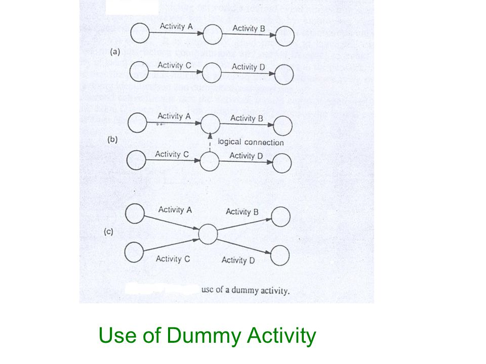 Use of Dummy Activity