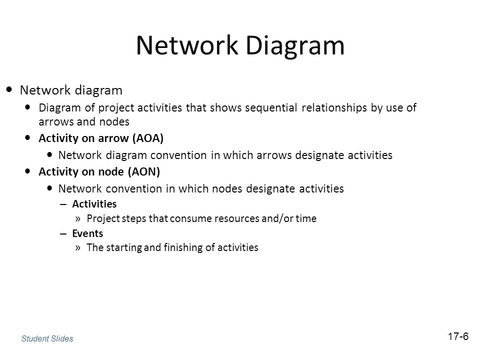 Network Diagram Network diagram