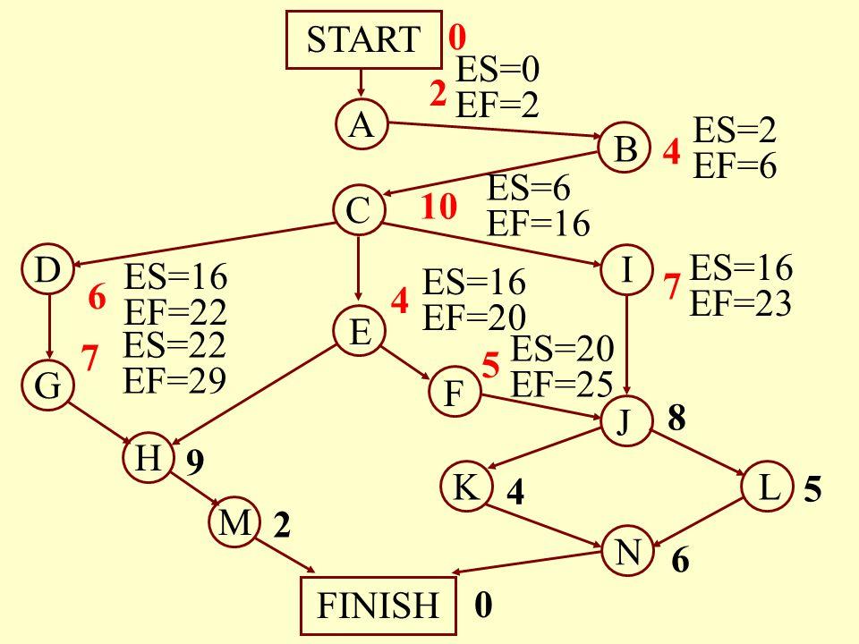 START 2. ES=0. EF=2. A. B. 4. ES=2. EF=6. C. 10. ES=6. EF=16. D. I. 7. 6. ES=16. EF=23.