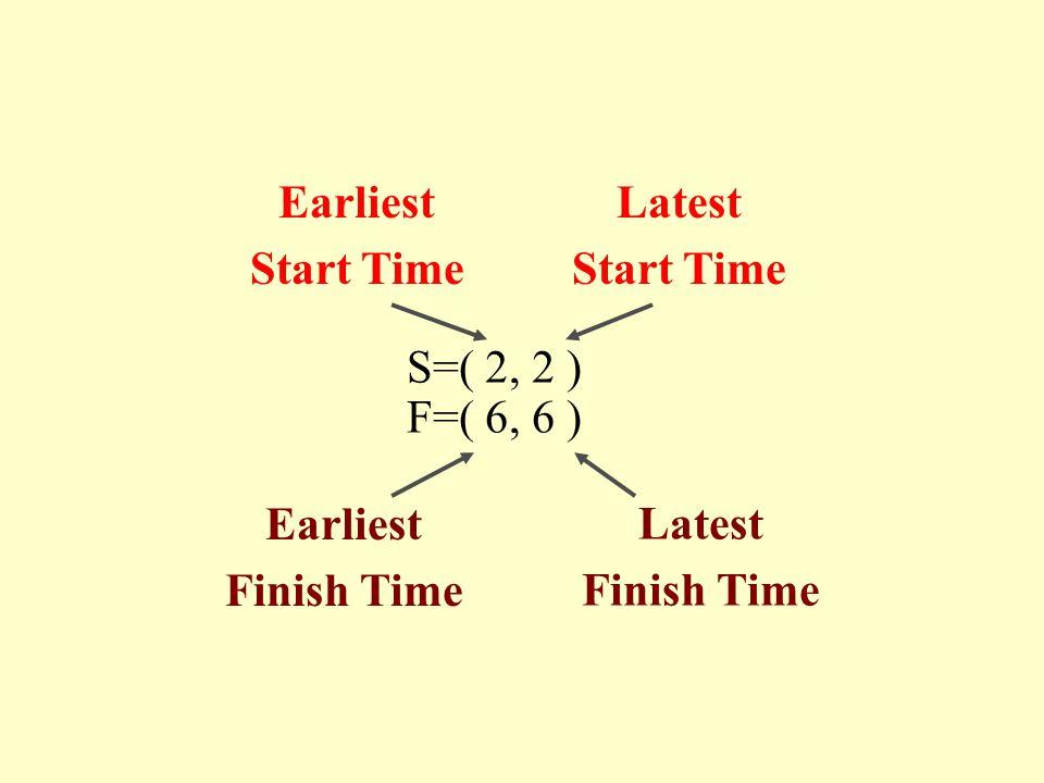 Earliest Start Time Latest Start Time S=( 2, 2 ) F=( 6, 6 ) Earliest Finish Time Latest Finish Time