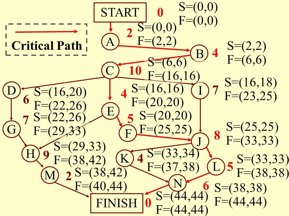 START S=(0,0) F=(0,0) 2. S=(0,0) F=(2,2) A. Critical Path. B. 4. S=(2,2) F=(6,6) C. 10.