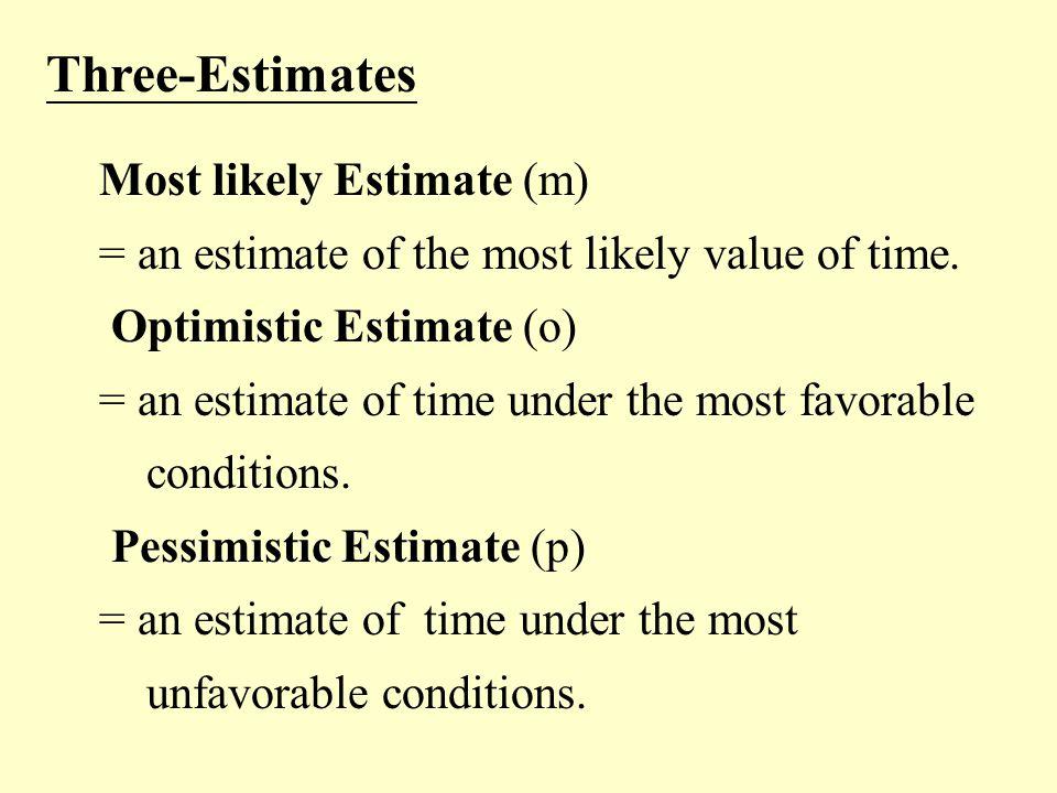 Three-Estimates Most likely Estimate (m)