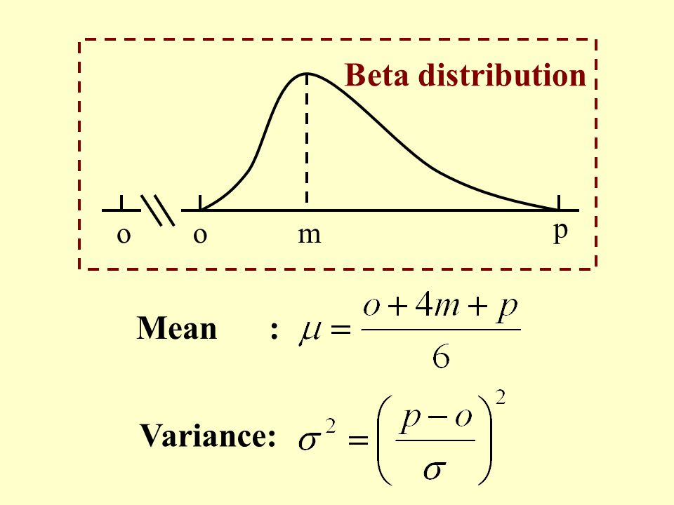 Beta distribution o p m Mean : Variance: