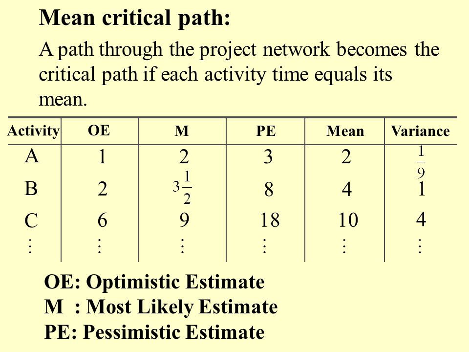 Mean critical path: A path through the project network becomes the critical path if each activity time equals its mean.
