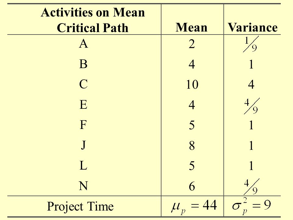 Activities on Mean Critical Path