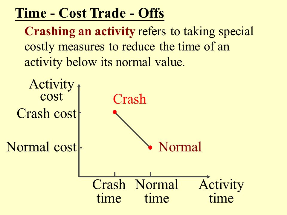 Time - Cost Trade - Offs Activity cost Crash Crash cost Normal