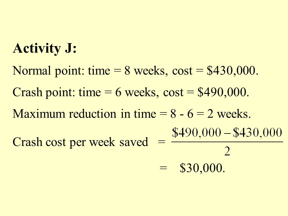 Activity J: Normal point: time = 8 weeks, cost = $430,000.