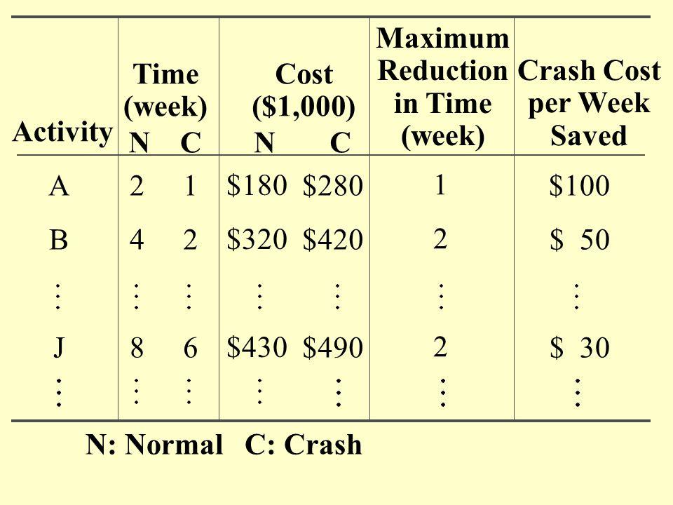 Maximum Reduction. in Time. (week) Time. (week) Cost. ($1,000) Crash Cost. per Week. Saved.