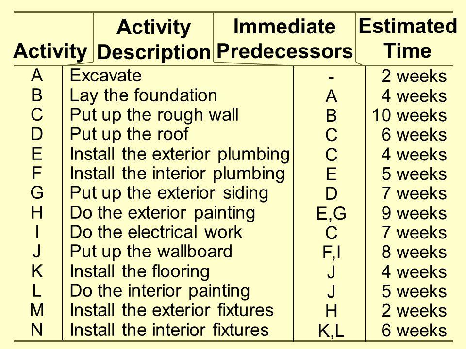 Activity Description Immediate Predecessors Estimated Time Activity
