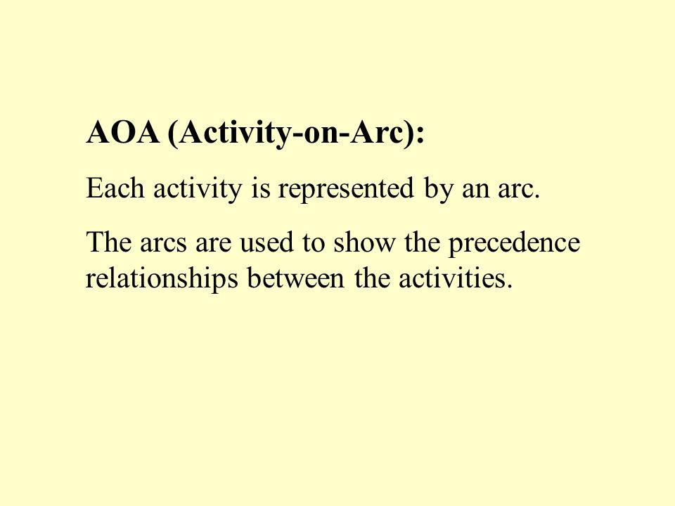 AOA (Activity-on-Arc):