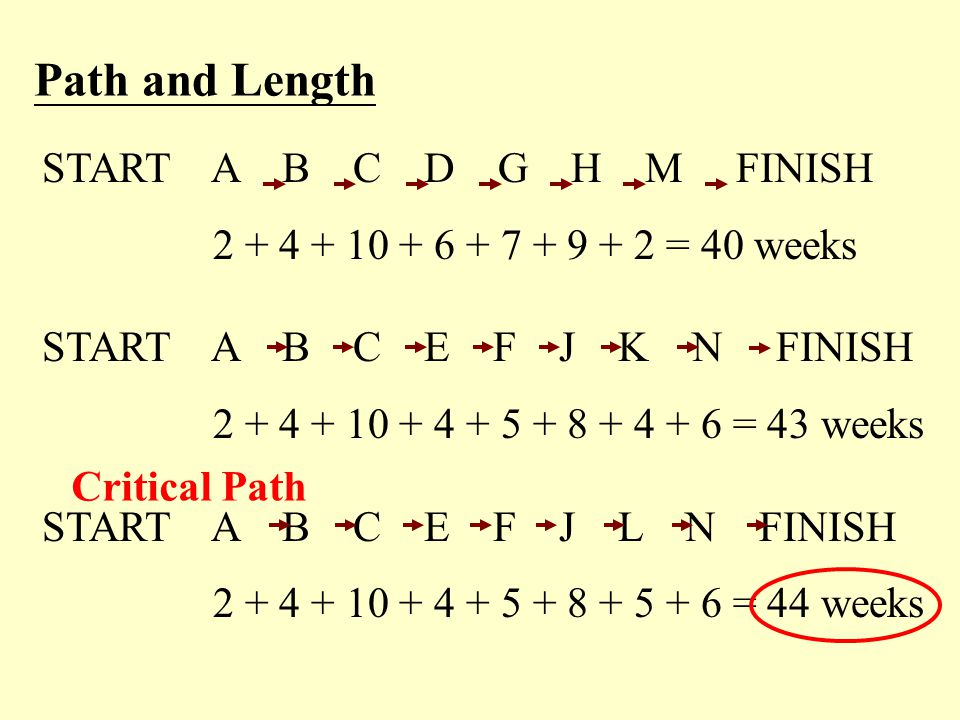 Path and Length START A B C D G H M FINISH