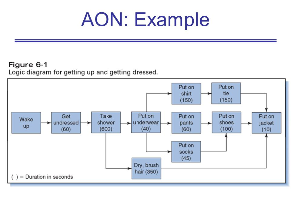 AON: Example