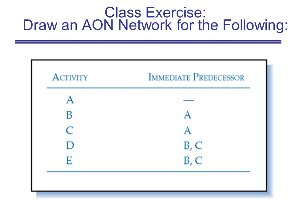 Class Exercise: Draw an AON Network for the Following: