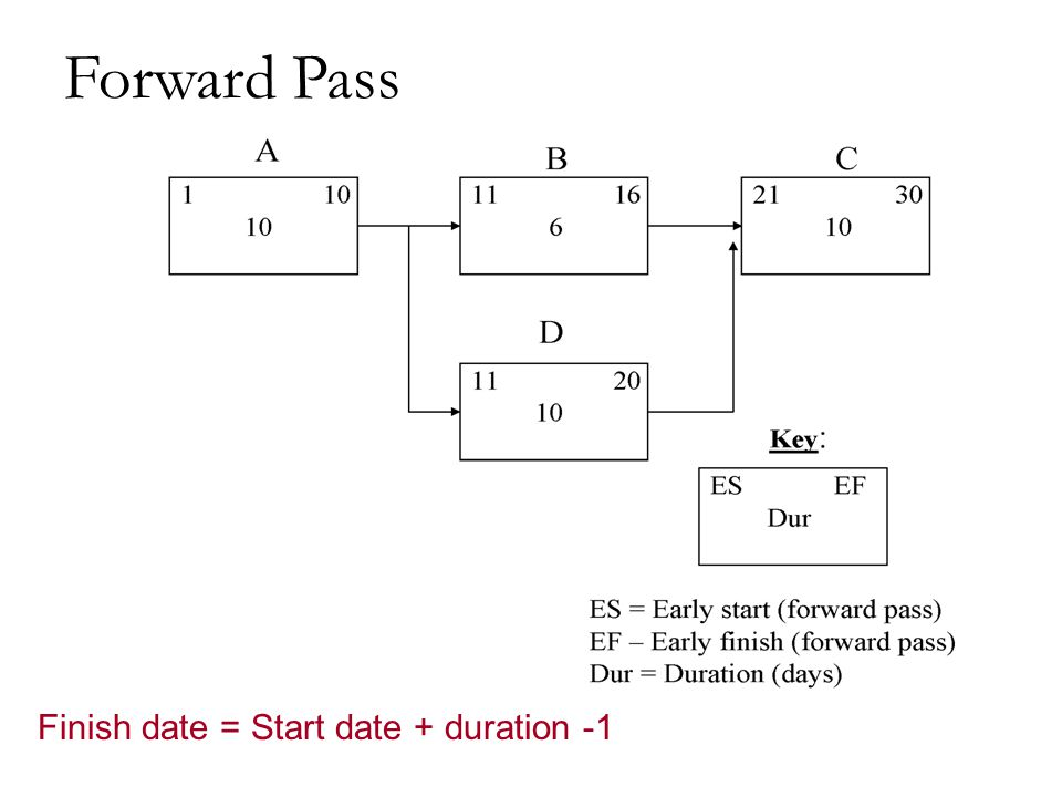 Forward Pass Finish date = Start date + duration -1