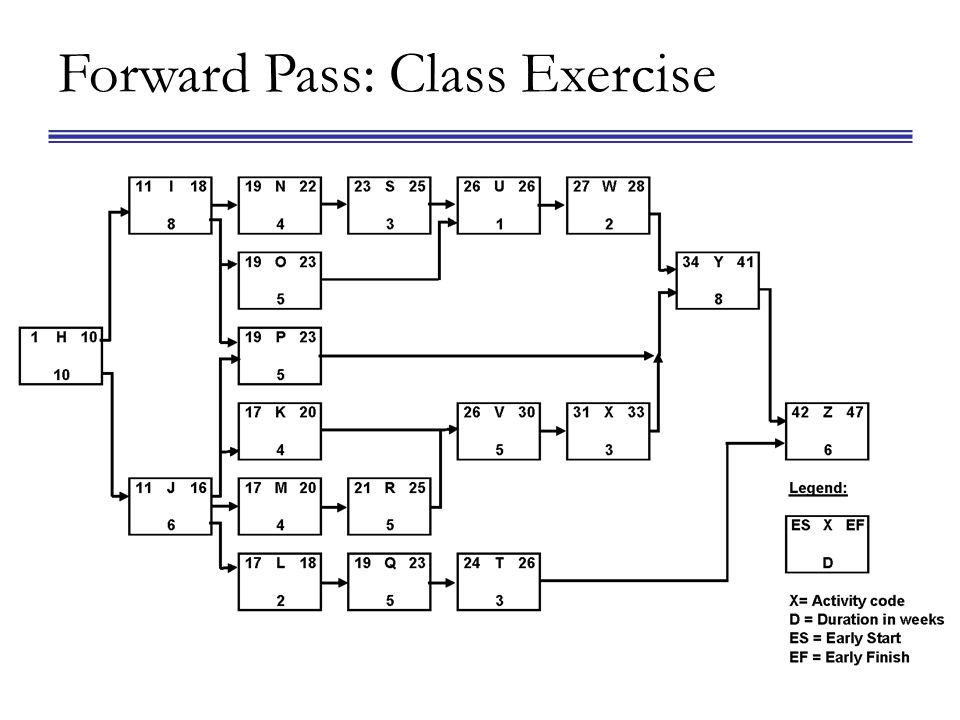 Forward Pass: Class Exercise