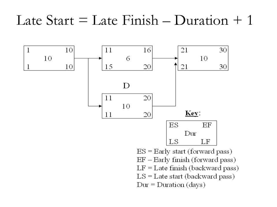 Late Start = Late Finish – Duration + 1