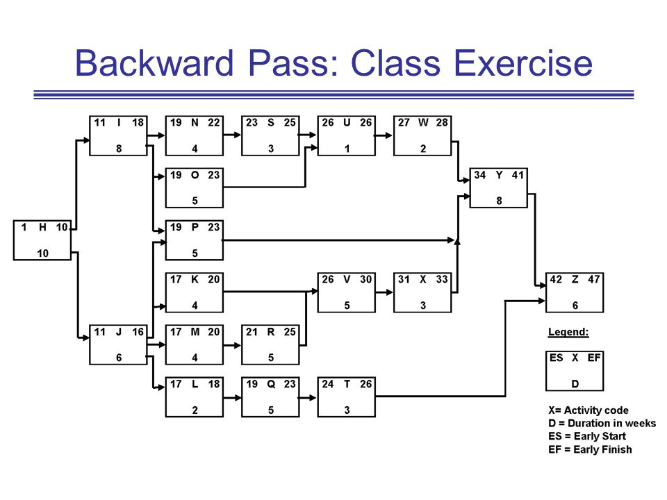 Backward Pass: Class Exercise